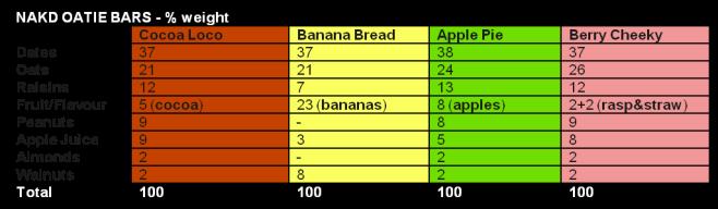 Nakd Oatie Ingredients